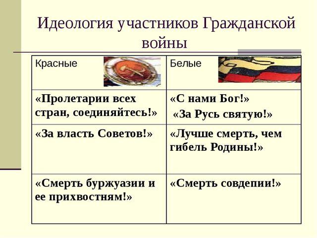 Идеология участников Гражданской войны Красные Белые «Пролетарии всех стран,...