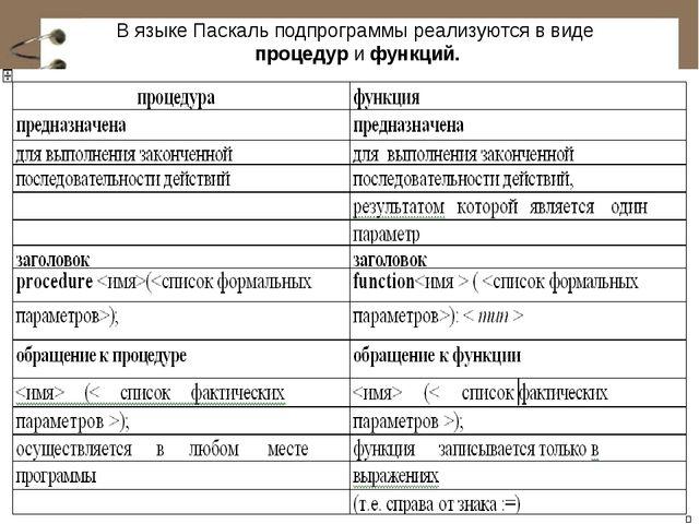 В языке Паскаль подпрограммы реализуются в виде процедур и функций.