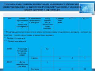 Перечень лекарственных препаратов для медицинского применения, зарегистриров