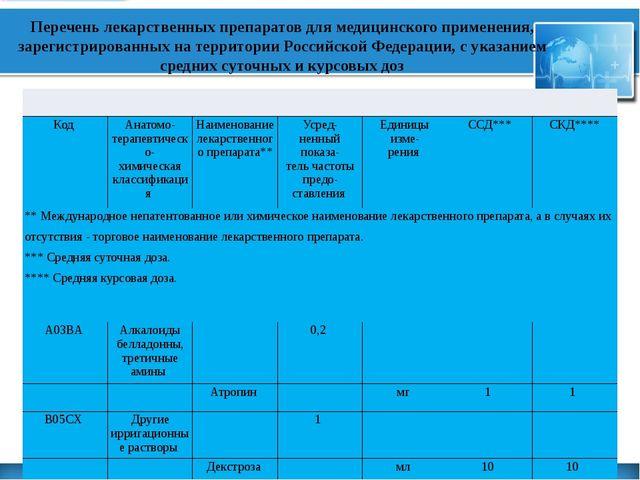 Перечень лекарственных препаратов для медицинского применения, зарегистриров...