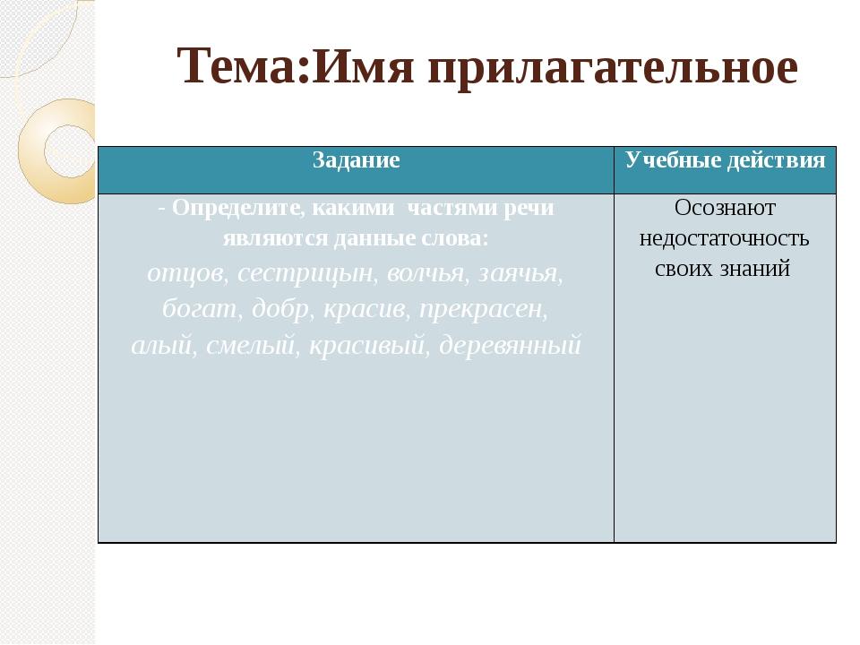 Тема:Имя прилагательное Задание Учебные действия - Определите, какими частями...