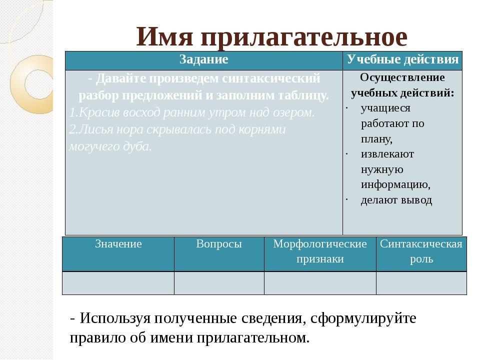Имя прилагательное - Используя полученные сведения, сформулируйте правило об...