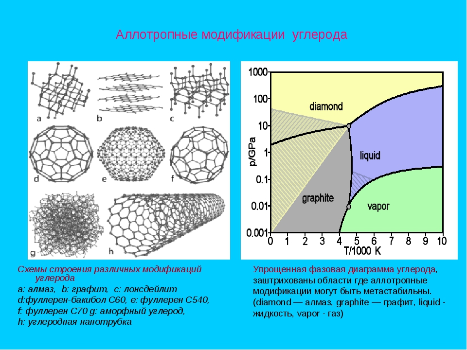 Аллотропные модификации углерода Схемы строения различных модификаций углерод...