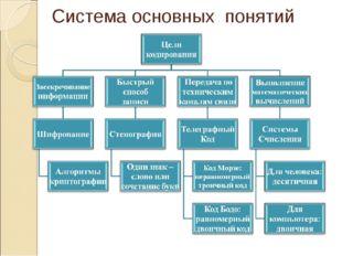 Система основных понятий