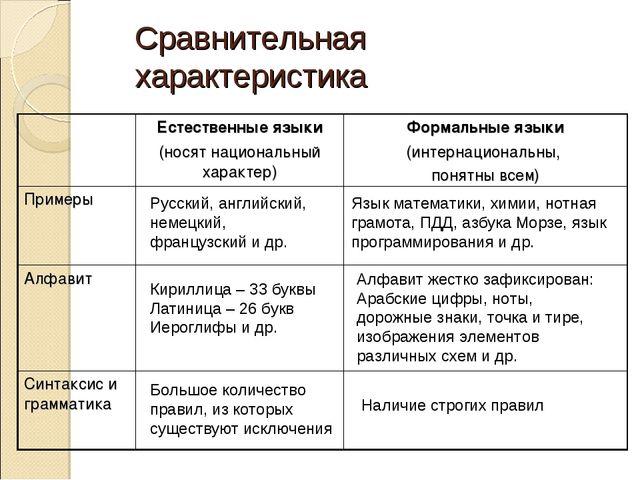 Сравнительная характеристика Русский, английский, немецкий, французский и др....