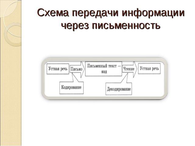 Схема передачи информации через письменность