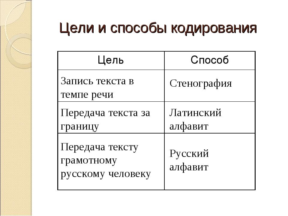 Цели и способы кодирования Запись текста в темпе речи Стенография Передача те...