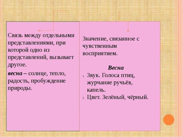 ПОНЯТИЕ ОБ АССОЦИАЦИИ И ПЕРЦЕПЦИИ Связь между отдельными представлениями, пр...