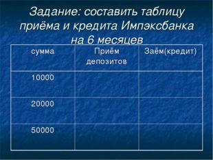 Задание: составить таблицу приёма и кредита Импэксбанка на 6 месяцев суммаПр