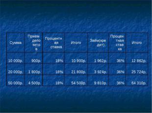 СуммаПриём депозитовПроцентная ставкаИтогоЗаём(кредит)Процентная ставка