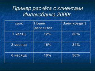Пример расчёта с клиентами Импэксбанка,2000г. срокПриём депозитовЗаём(креди