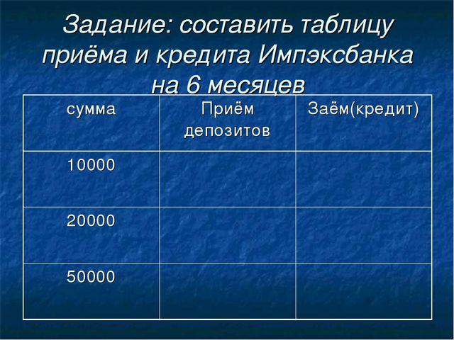 Задание: составить таблицу приёма и кредита Импэксбанка на 6 месяцев суммаПр...