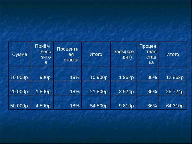 СуммаПриём депозитовПроцентная ставкаИтогоЗаём(кредит)Процентная ставка...