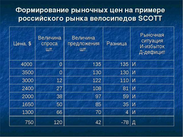 Формирование рыночных цен на примере российского рынка велосипедов SCOTT Цена...
