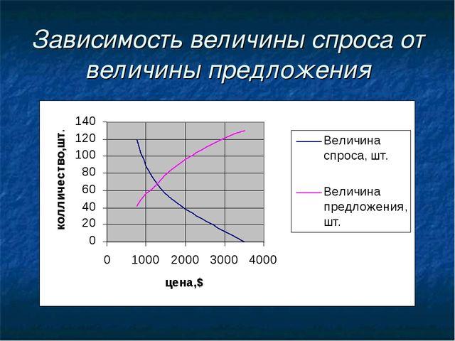 Зависимость величины спроса от величины предложения