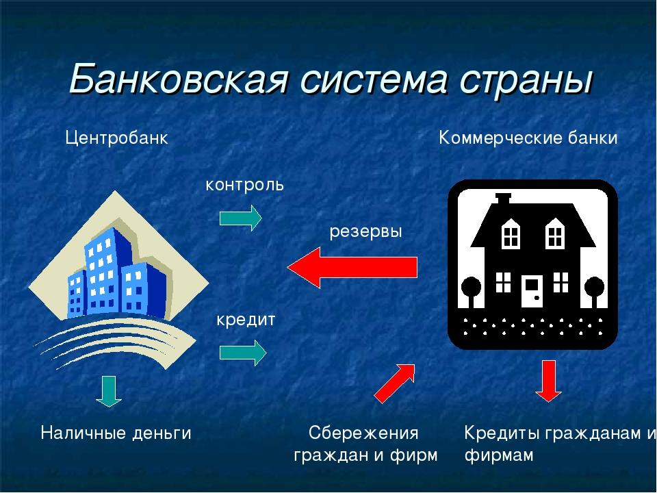 Банковская система страны Центробанк Коммерческие банки Наличные деньги контр...