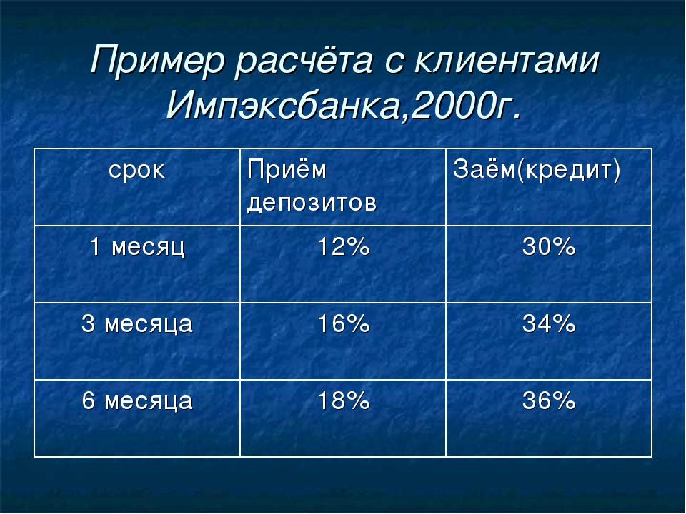 Пример расчёта с клиентами Импэксбанка,2000г. срокПриём депозитовЗаём(креди...