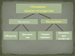 Основные задачи государства Внутренние Оборона Диплома- тия Организа-ция хозя