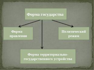 Форма государства Форма государства Форма правления Политический режим Форма