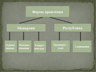 Форма правления Монархия Республика Ограниченная Неограниченная Теократическа