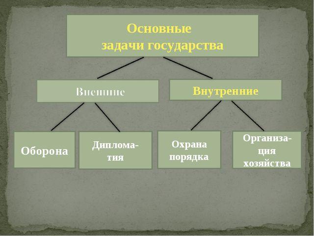 Основные задачи государства Внутренние Оборона Диплома- тия Организа-ция хозя...