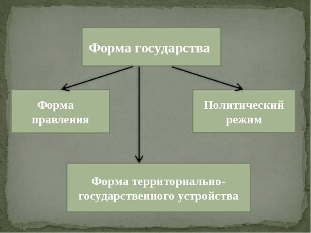 Форма государства Форма государства Форма правления Политический режим Форма...