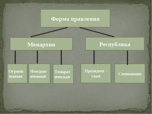 Форма правления Монархия Республика Ограниченная Неограниченная Теократическа...
