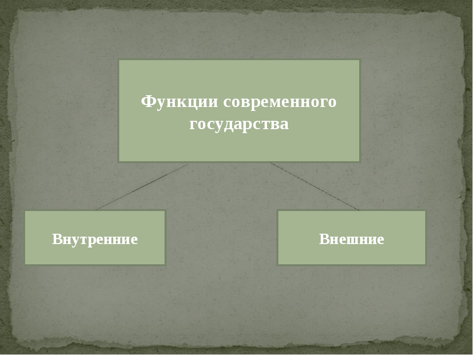 Функции современного государства Внутренние Внешние