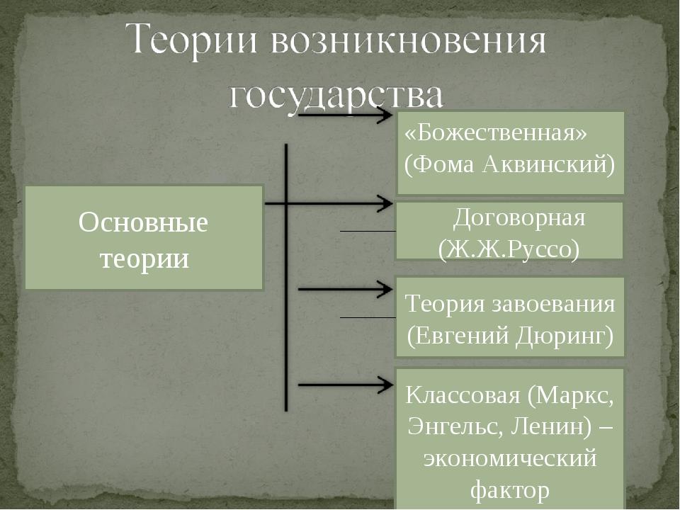 Основные теории «Божественная» (Фома Аквинский) Договорная (Ж.Ж.Руссо) Теория...
