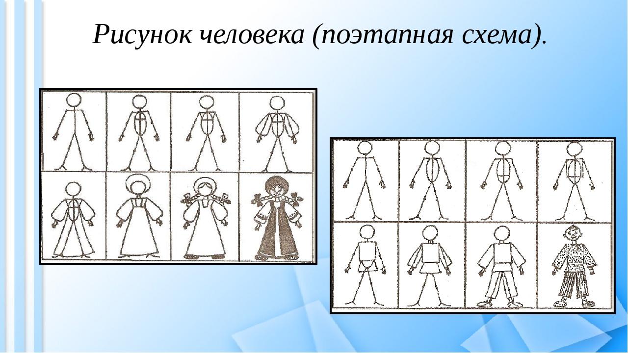Рисунок человека (поэтапная схема).