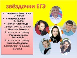 Загнитько Анастасия -94 балла Склярова Юлия - 92 балла Габлая Александр – 1 р