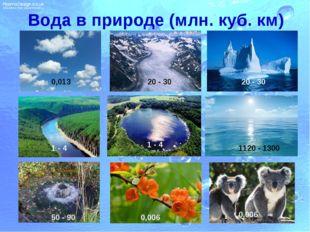 Вода в природе (млн. куб. км) 0,013 20 - 30 1 - 4 1 - 4 1120 - 1300 50 - 90 0