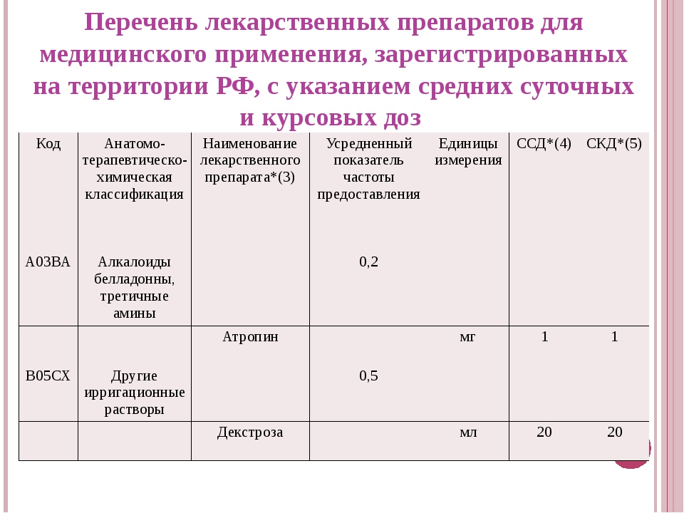 Перечень лекарственных препаратов для медицинского применения, зарегистрирова...