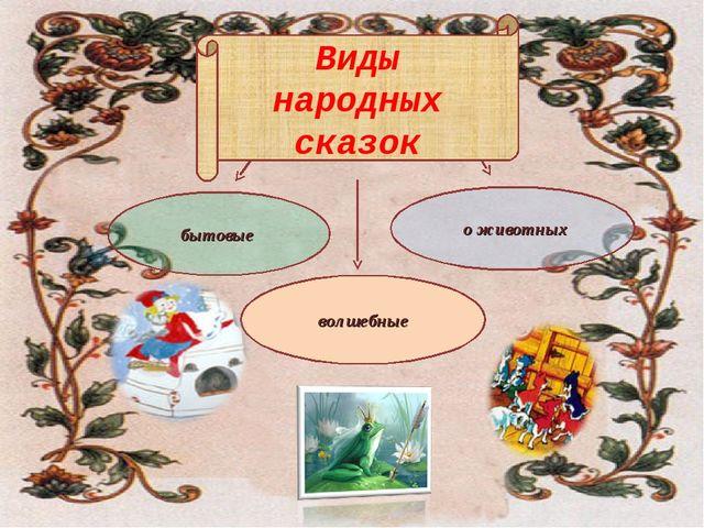 бытовые волшебные о животных Виды народных сказок