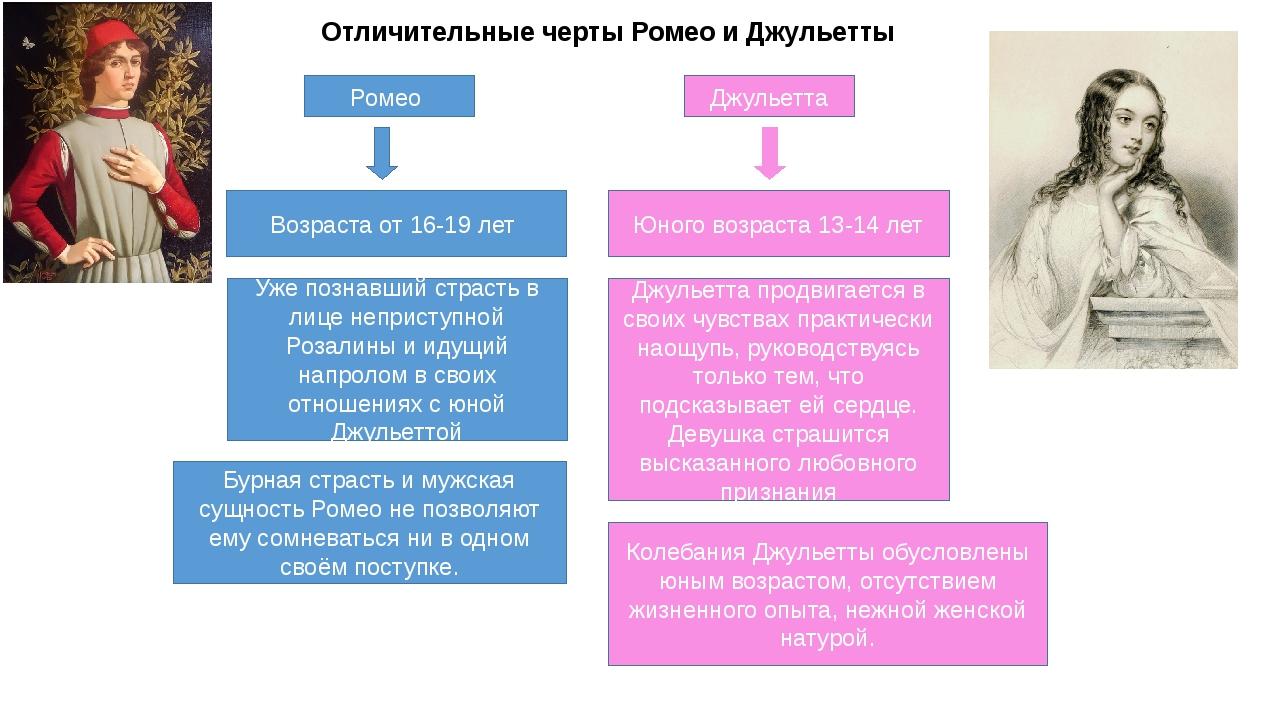 Джульетта Ромео Отличительные черты Ромео и Джульетты Возраста от 16-19 лет Ю...