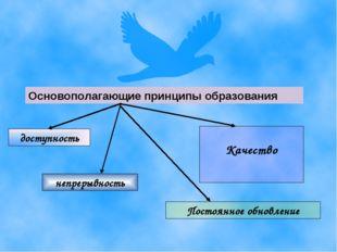 Основополагающие принципы образования доступность Качество непрерывность Пост