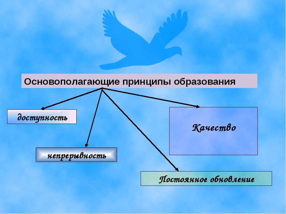 Основополагающие принципы образования доступность Качество непрерывность Пост...