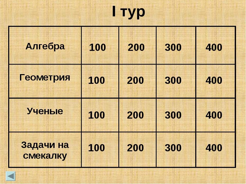 100 100 100 100 200 200 200 200 300 300 300 300 400 400 400 400 I тур Алгебра...
