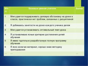 №п/пБазовые умения учителяБаллы 1Мне удается поддерживать деловую обстанов
