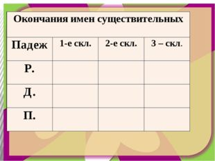 Окончания имен существительных Падеж 1-ескл. 2-ескл. 3 –скл. Р. Д. П.