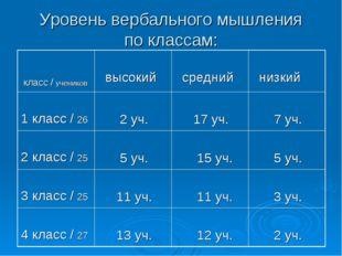Уровень вербального мышления по классам: класс / учеников высокий средний