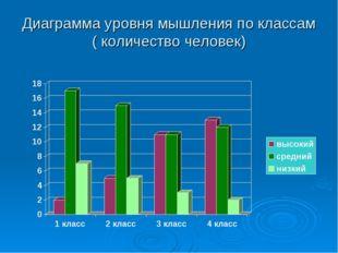 Диаграмма уровня мышления по классам ( количество человек)