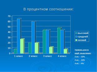 В процентном соотношении: Уровень роста верб. мышления: 2 кл. – 12% 3 кл. - 2