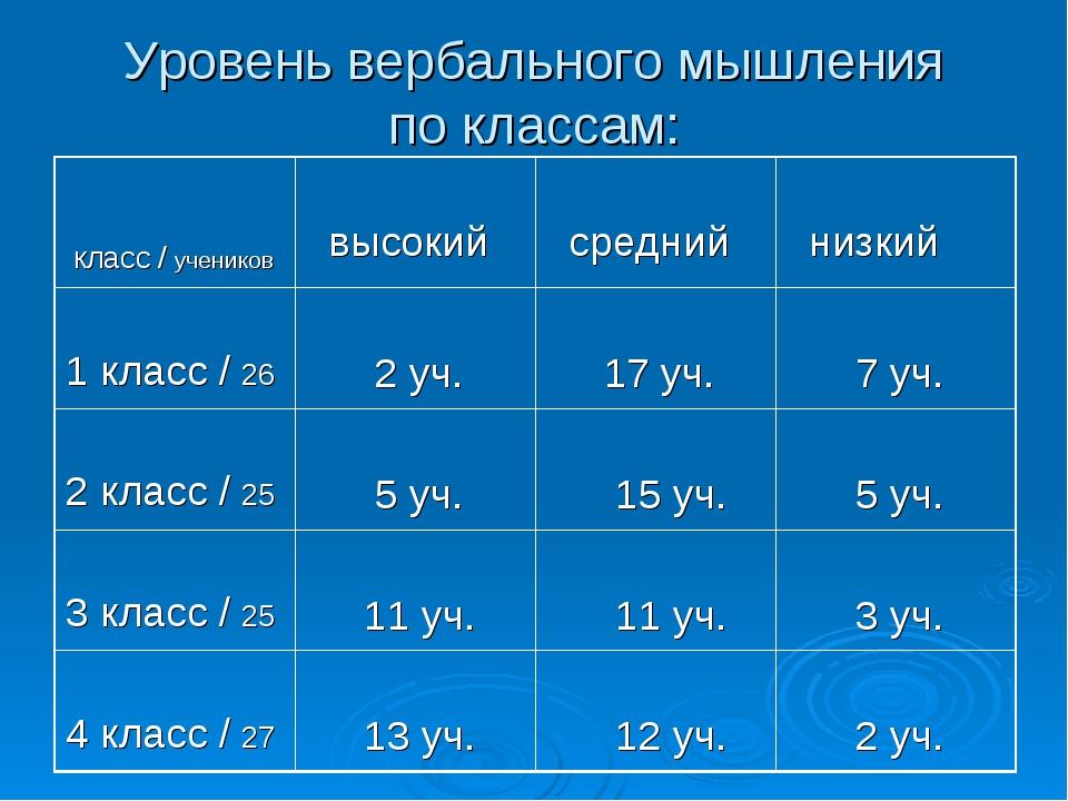 Уровень вербального мышления по классам: класс / учеников высокий средний...