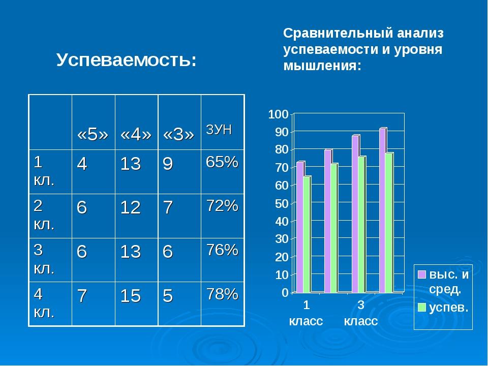 Успеваемость: Сравнительный анализ успеваемости и уровня мышления:  «5» «4»...