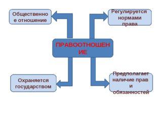 ПРАВООТНОШЕНИЕ Общественное отношение Регулируется нормами права Охраняется г