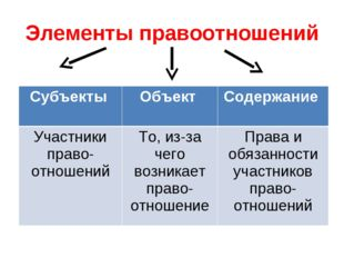 Элементы правоотношений Субъекты Объект Содержание Участники право-отношени