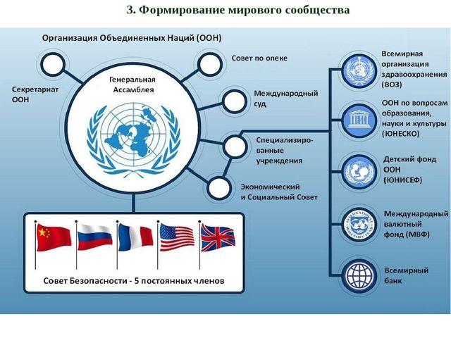 3. Формирование мирового сообщества Под обществом можно понимать отдельную ст...