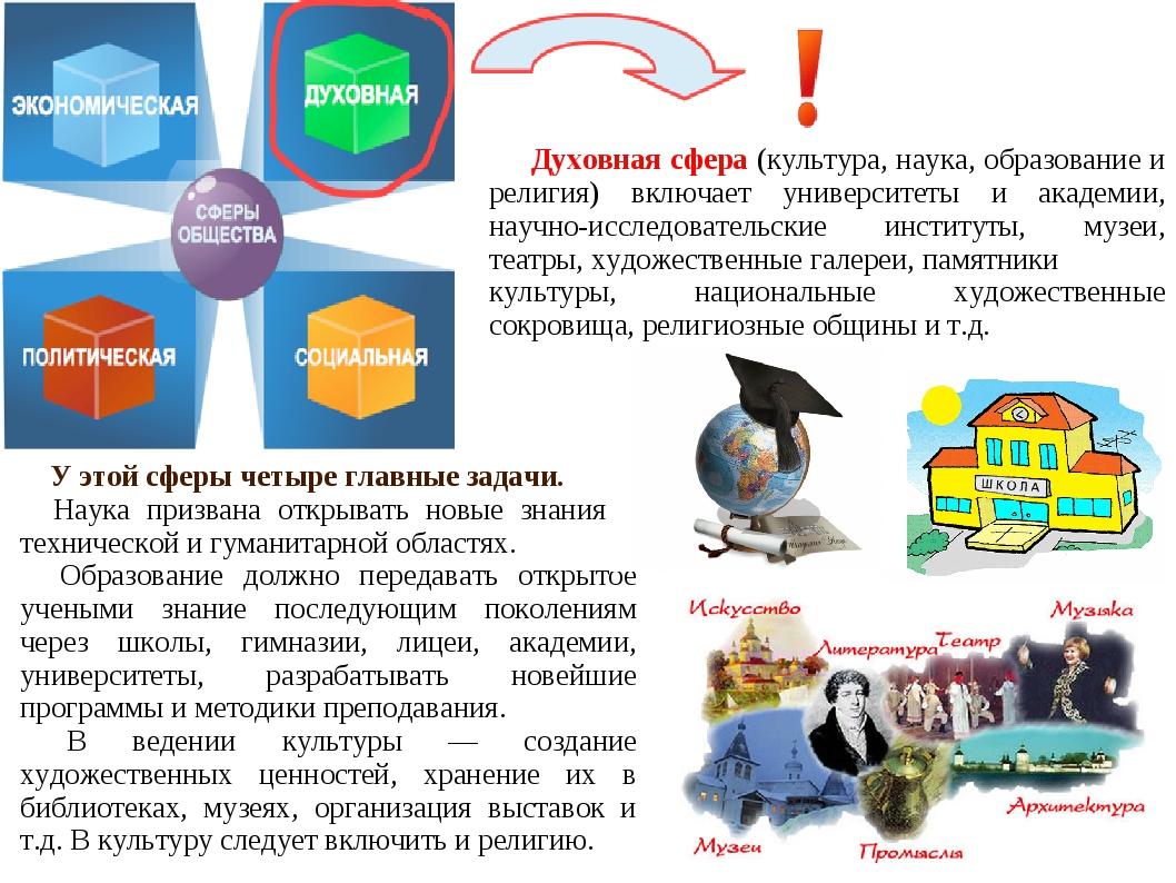 Духовная сфера (культура, наука, образование и религия) включает университет...