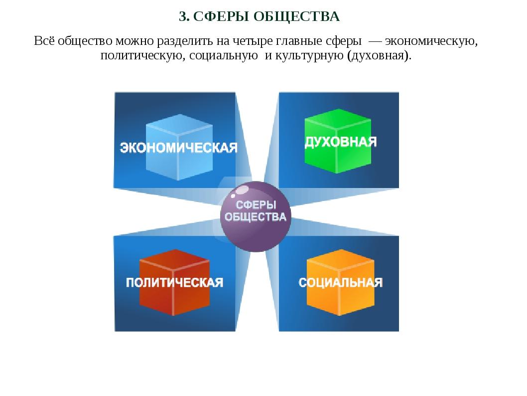 3. СФЕРЫ ОБЩЕСТВА Всё общество можно разделить на четыре главные сферы — экон...